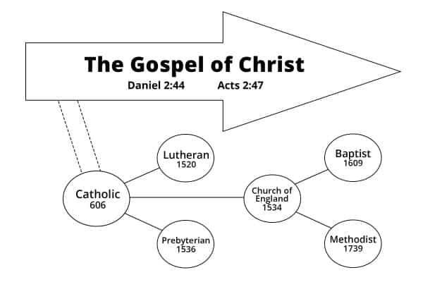 Departure from the Gospel